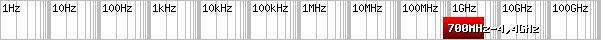 1 Aaronia Field Generator Matrix - DFG7040
