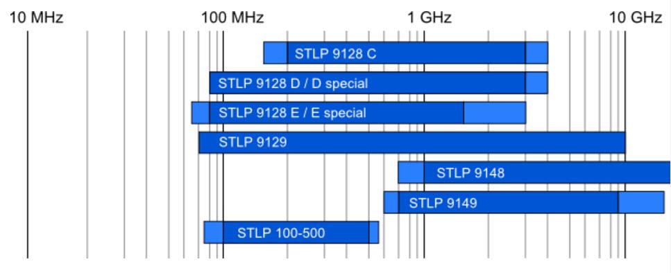 Schwarzbeck Mess Elektronik Stacked Log-periodic broadband Antennas