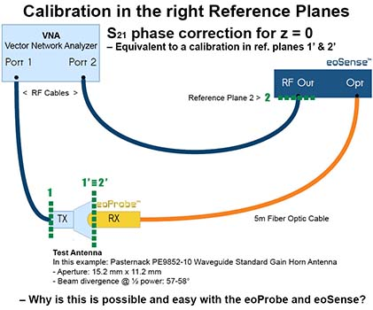 Kapteos Calibration in the right Reference Planes