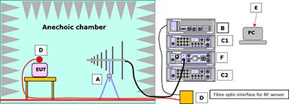 Laplace Instruments Anechoic Chamber Immunity testing
