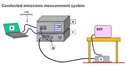 Laplace Instruments Conduct Emission Solution