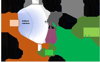 Laplace Instruments Emissions Page Image