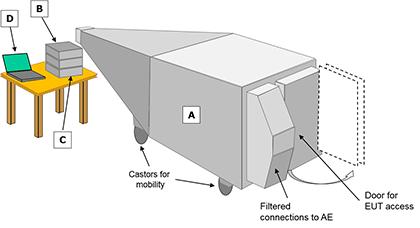 Laplace Instruments RF Immunity Testing LC600