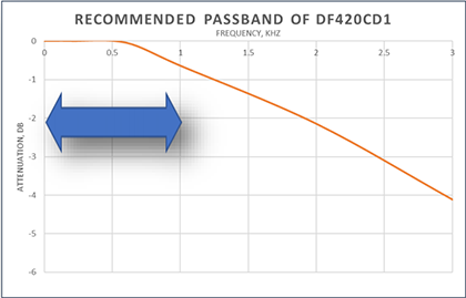 OnFILTER DFE20CD1 Recommended Passband