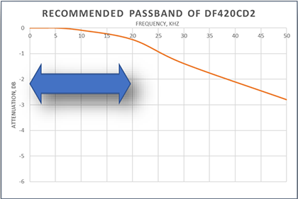 OnFILTER DFE20CD2 Recommended Passband