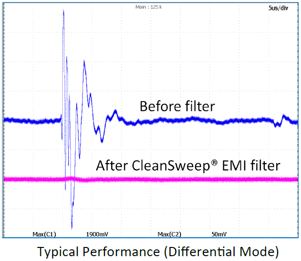 OnFILTER PDU AREC144FG Typical Performance Differential Mode